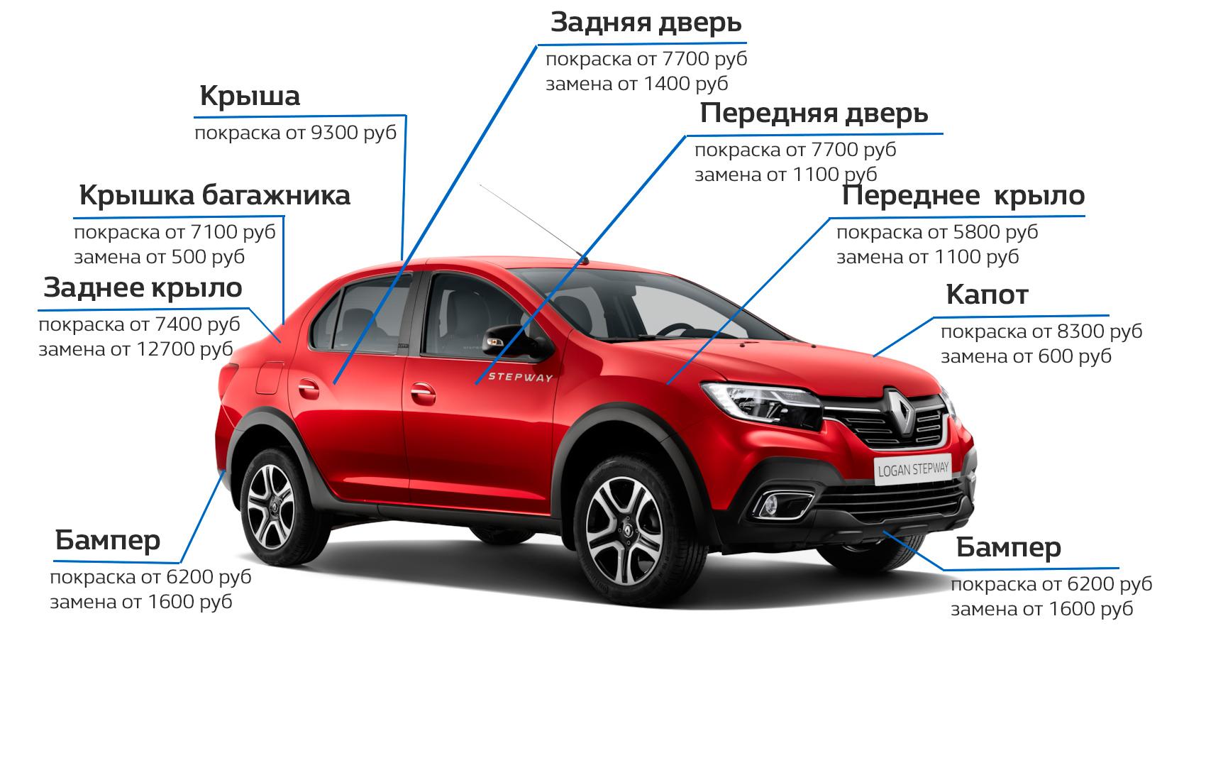 Акция на кузовной ремонт автомобилей Renault
